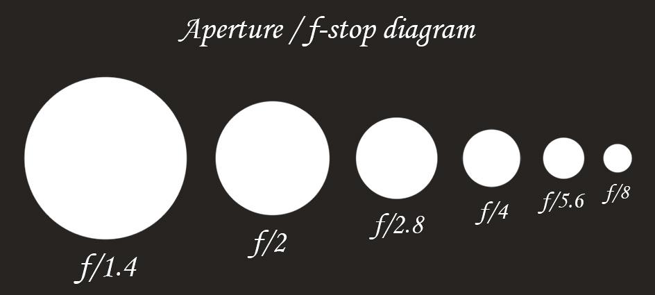 Aperture vs F-stop diagram