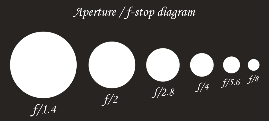 Aperture vs F-stop diagram